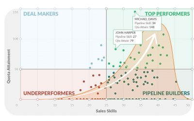 How to measure sales effectiveness